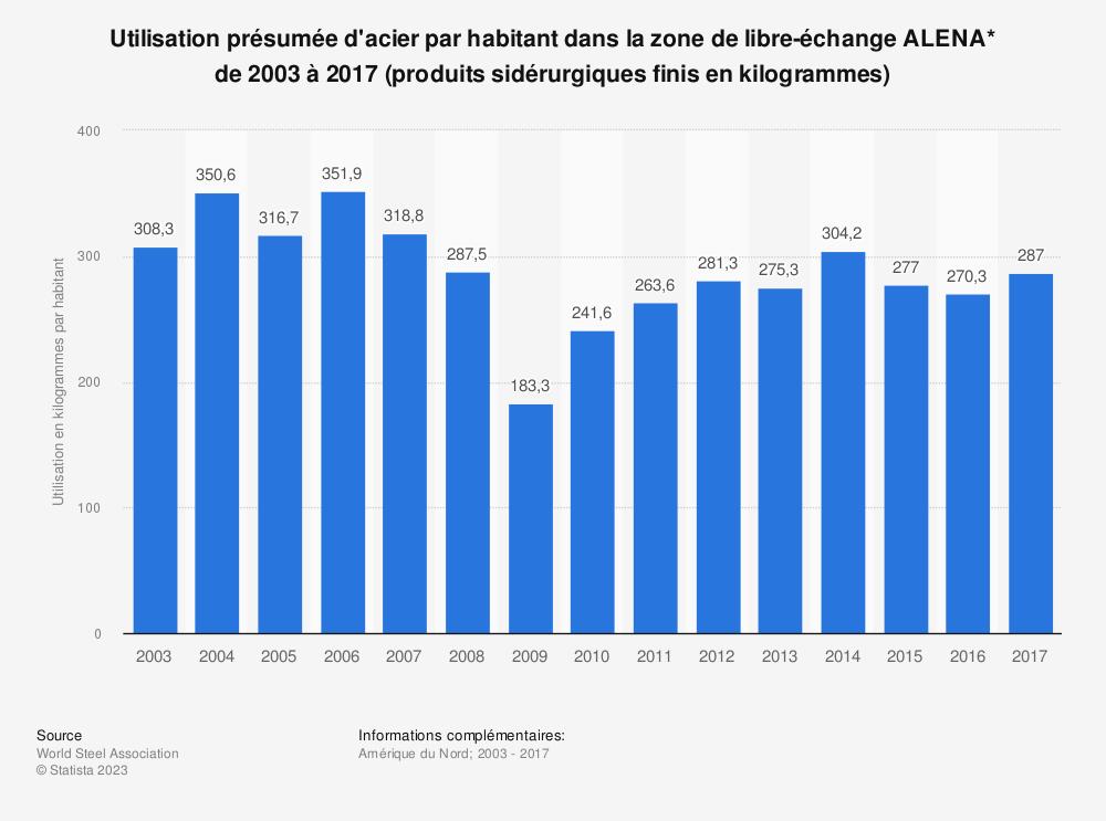 Statistique: Utilisation présumée d'acier par habitant dans la zone de libre-échangeALENA* de2003 à2017 (produits sidérurgiques finis en kilogrammes) | Statista