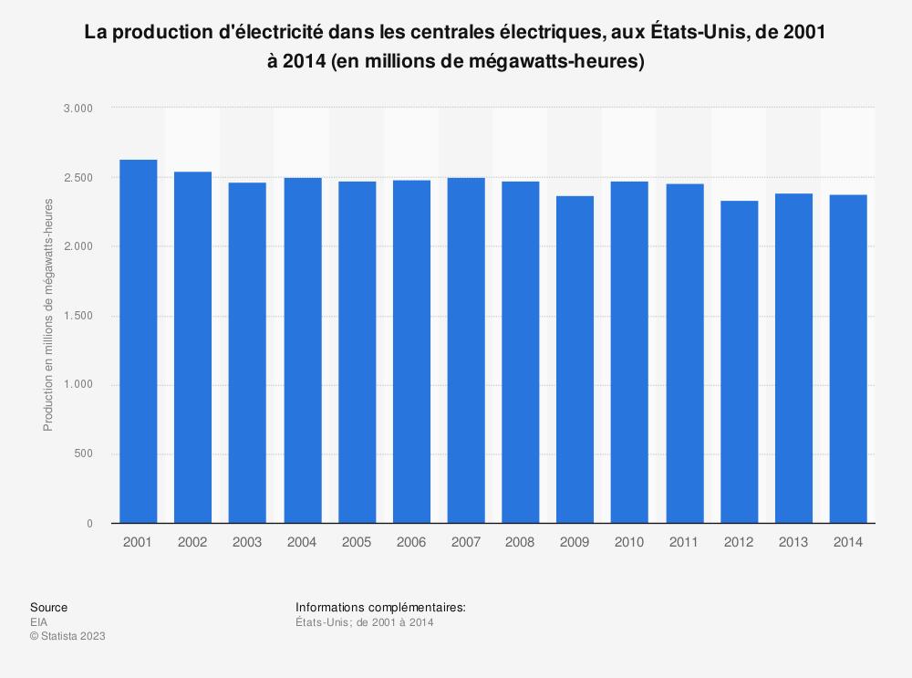 Statistique: La production d'électricité dans les centrales électriques, aux États-Unis, de2001 à2014 (en millions de mégawatts-heures) | Statista