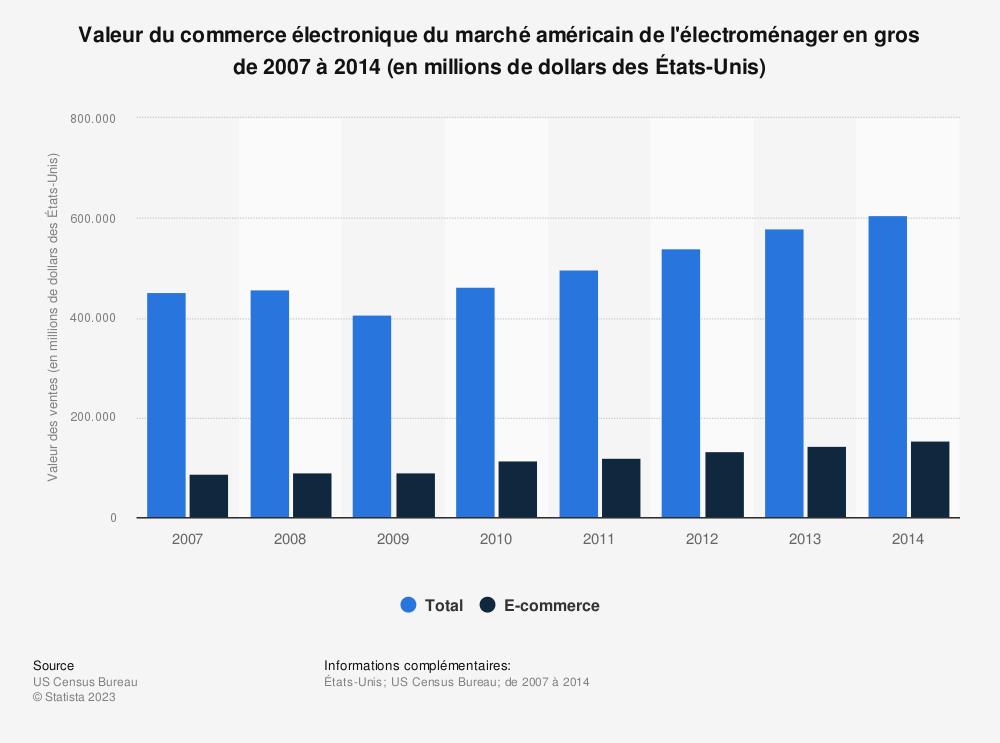 Statistique: Valeur du commerce électronique du marché américain de l'électroménager en gros de2007 à2014 (en millions de dollars desÉtats-Unis) | Statista