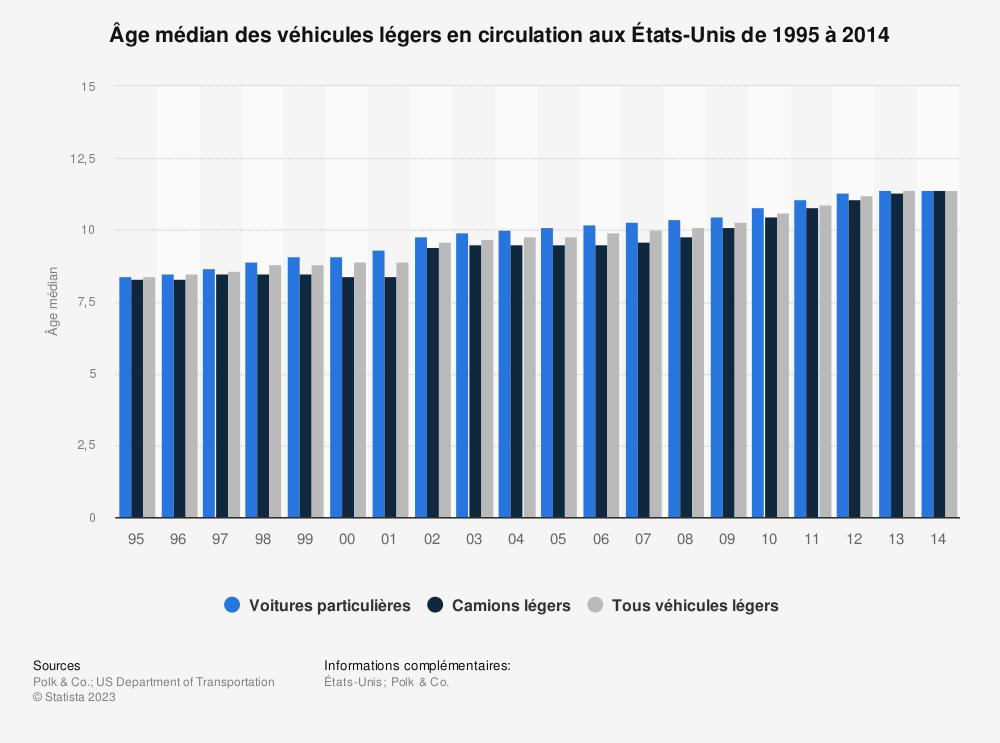 Statistique: Âge médian des véhicules légers en circulation aux États-Unis de 1995 à 2014 | Statista