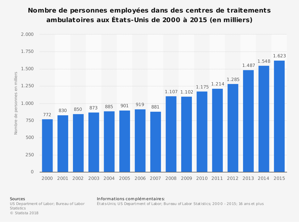 Statistique: Nombre de personnes employées dans des centres de traitements ambulatoires aux États-Unis de 2000 à 2015 (en milliers) | Statista