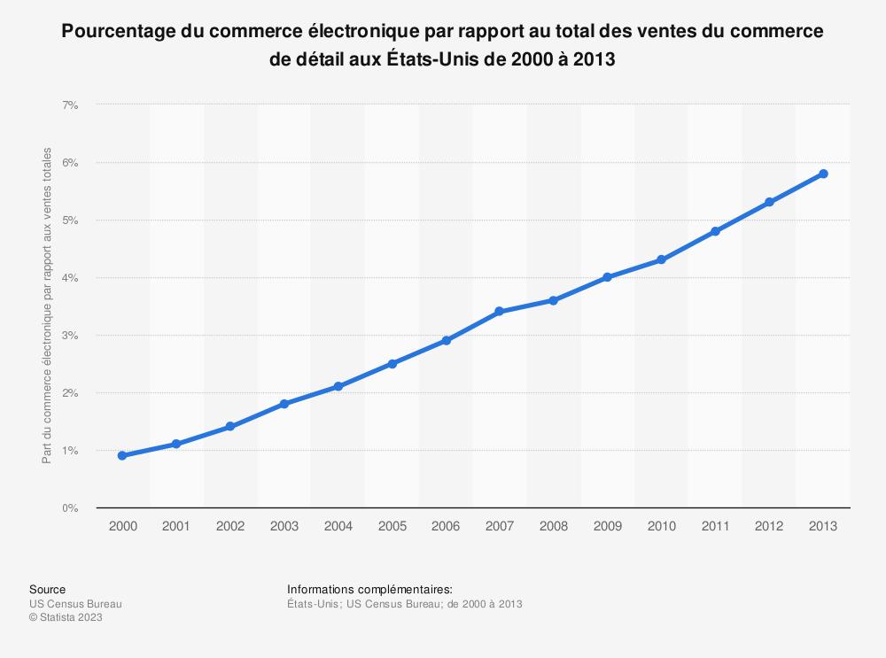 Statistique: Pourcentage du commerce électronique par rapport au total des ventes du commerce de détail aux États-Unis de 2000 à 2013 | Statista