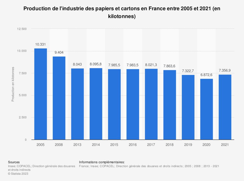 Statistique: Production de l'industrie des papiers et cartons en France entre 2005 et 2018 (en kilotonnes) | Statista
