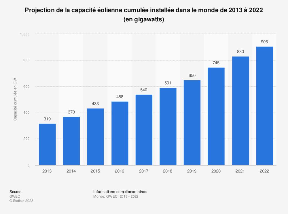 Statistique: Projection de la capacité éolienne cumulée installée dans le monde de 2017 à 2022 (en gigawatts) | Statista