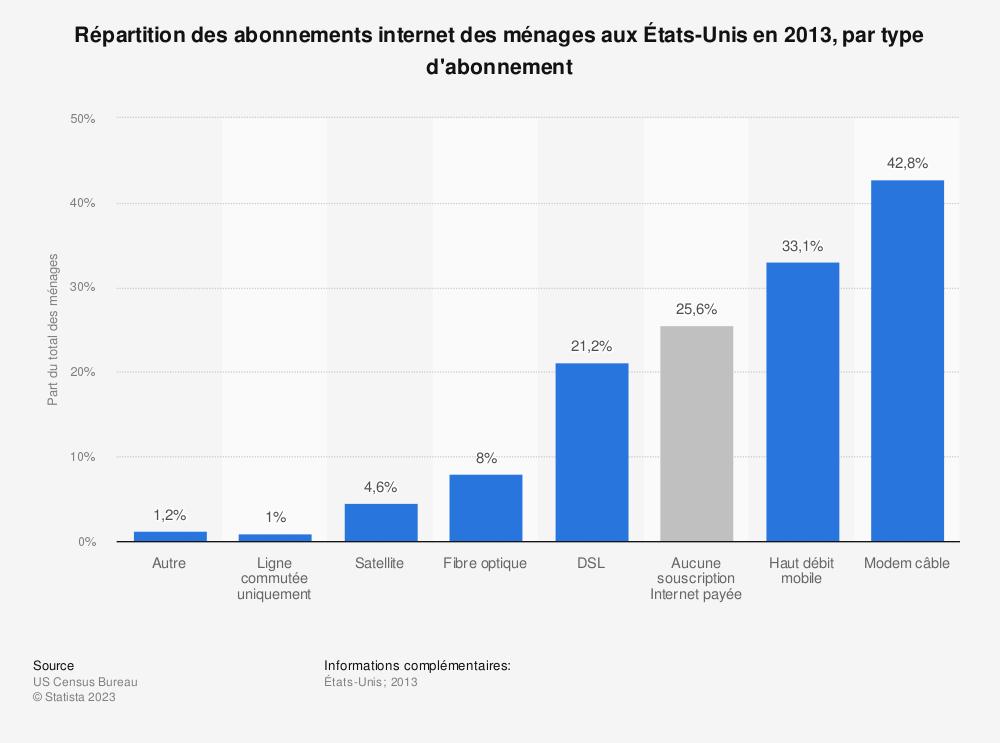 Statistique: Répartition des abonnements internet des ménages aux États-Unis en2013, par type d'abonnement | Statista