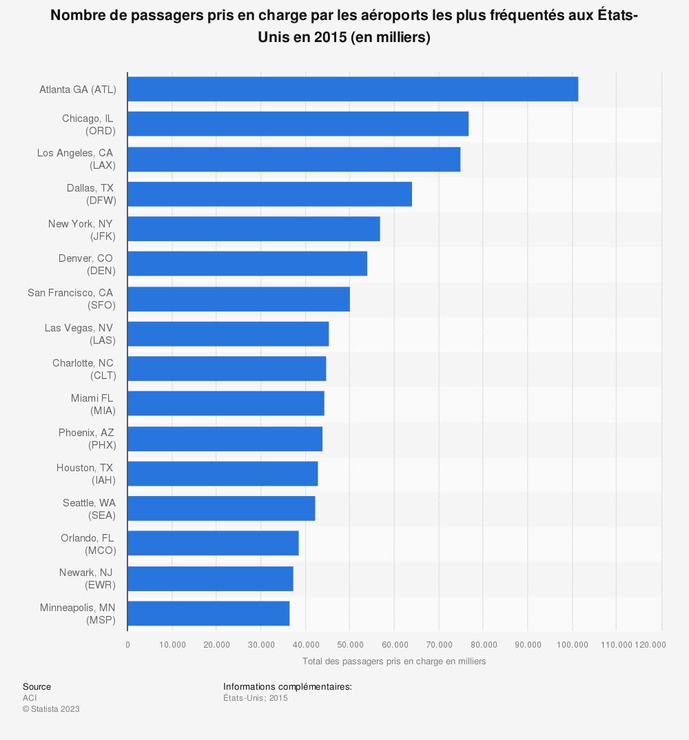 Statistique: Nombre de passagers pris en charge par les aéroports les plus fréquentés aux États-Unisen2015 (en milliers) | Statista
