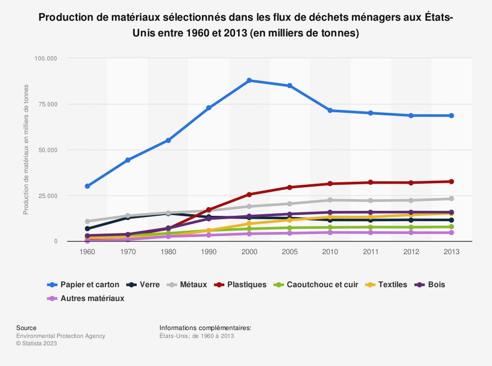 Statistique: Production de matériaux sélectionnés dans les flux de déchets ménagers aux États-Unis entre1960et2013 (en milliers de tonnes) | Statista
