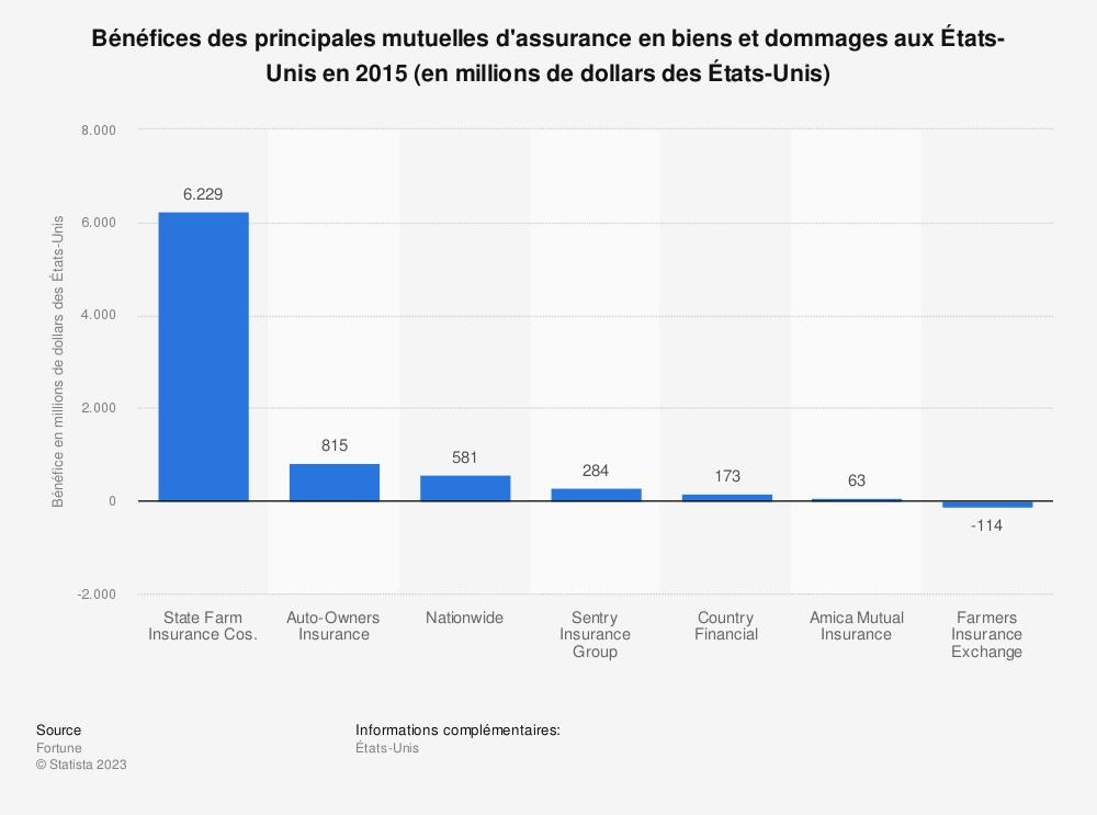 Statistique: Bénéfices des principales mutuelles d'assurance en biens et dommages aux États-Unis en2015 (en millions de dollars des États-Unis) | Statista