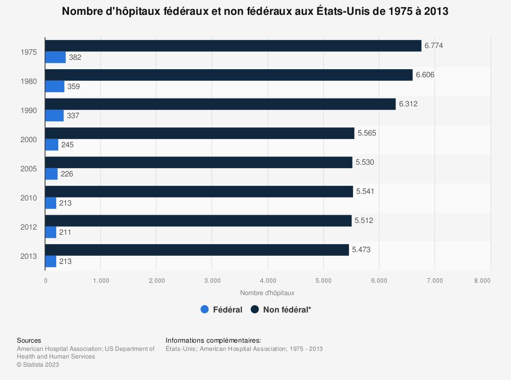 Statistique: Nombre d'hôpitaux fédéraux et non fédéraux aux États-Unis de 1975à2013 | Statista