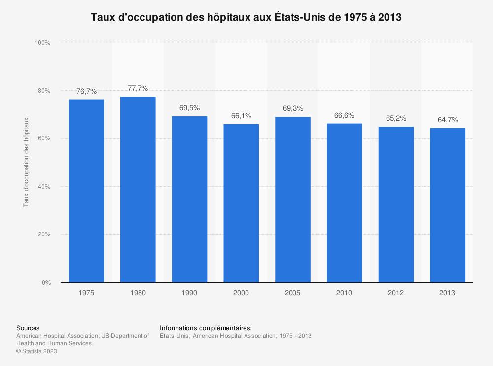 Statistique: Taux d'occupation des hôpitaux aux États-Unis de 1975à2013 | Statista