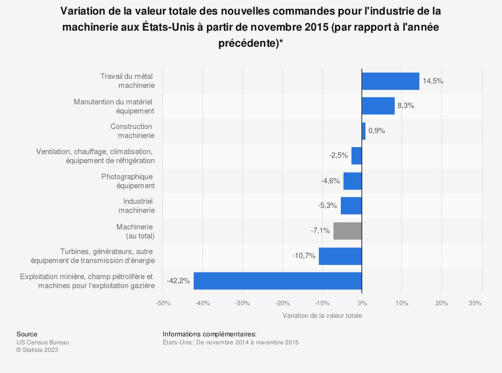 Statistique: Variation de la valeur totale des nouvelles commandes pour l'industrie de la machinerie aux États-Unis à partir de novembre 2015 (par rapport à l'année précédente)* | Statista