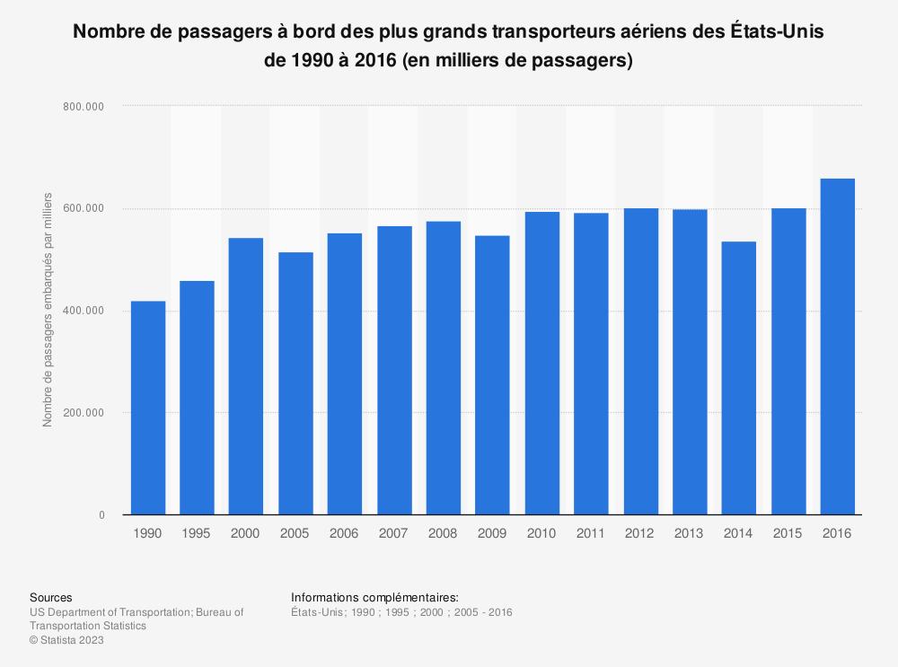 Statistique: Nombre de passagers à bord des plus grands transporteurs aériens des États-Unis de 1990 à 2016 (en milliers de passagers) | Statista
