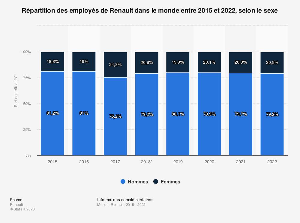 Statistique: Répartition des employés de Renault dans le monde entre 2015 et 2018, selon le sexe | Statista