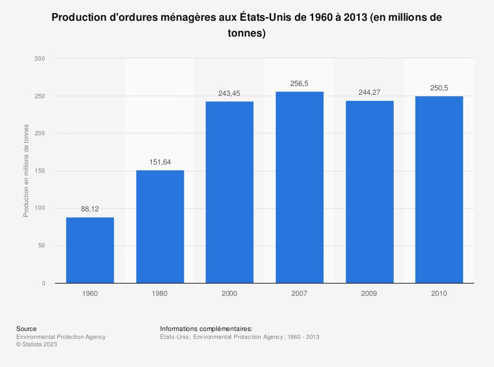 Statistique: Production d'ordures ménagères aux États-Unis de 1960 à 2013 (en millions de tonnes) | Statista