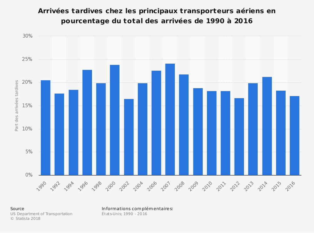 Statistique: Arrivées tardives chez les principaux transporteurs aériens en pourcentage du total des arrivées de 1990à2016 | Statista