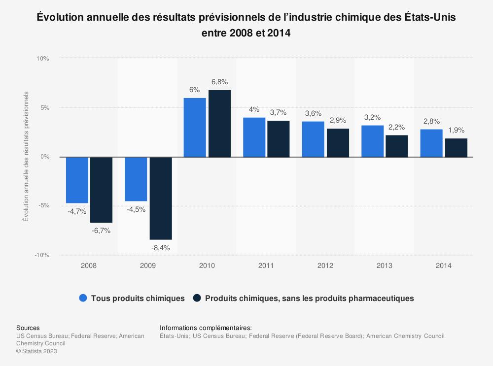 Statistique: Évolution annuelle des résultats prévisionnels de l'industrie chimique des États-Unis entre 2008 et 2014 | Statista