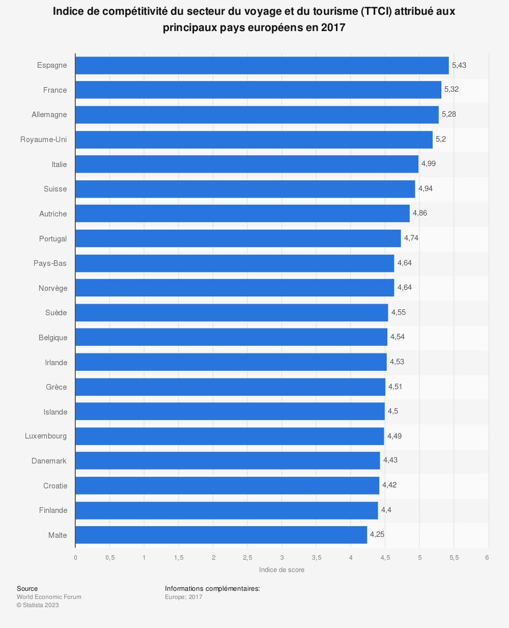 Statistique: Indice de compétitivité du secteur du voyage et du tourisme (TTCI)  attribué aux principaux pays européens en 2017 | Statista