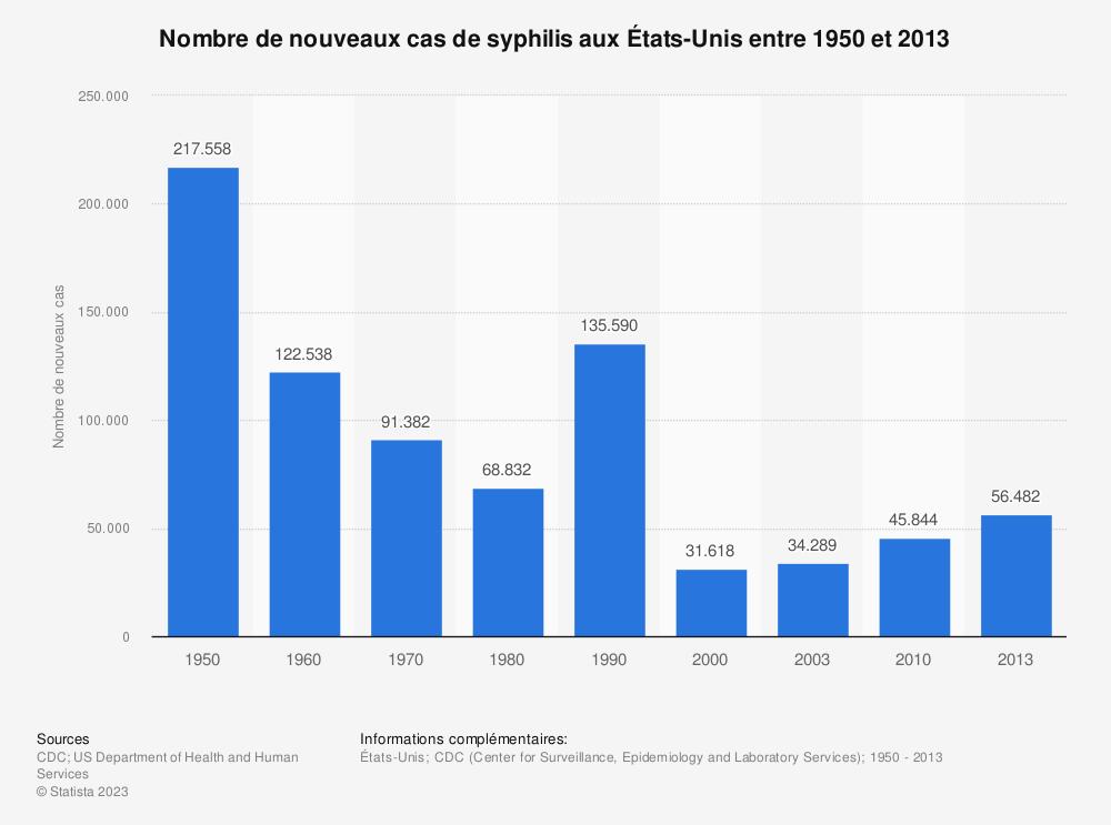 Statistique: Nombre de nouveaux cas de syphilis aux États-Unis entre 1950 et 2013 | Statista