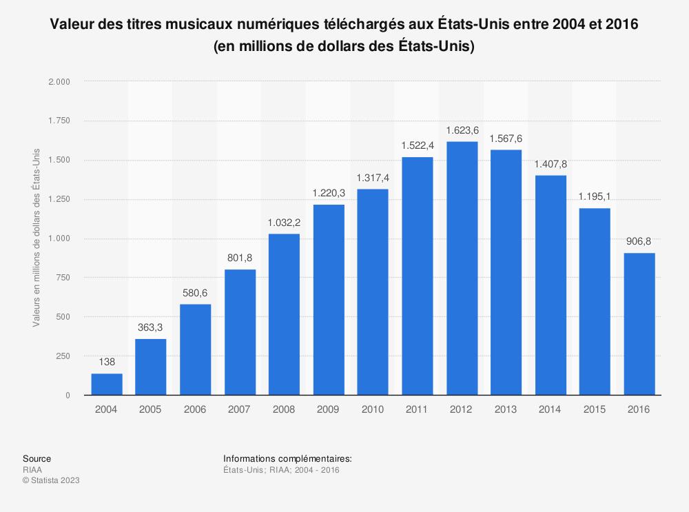 Statistique: Valeur des titres musicaux numériques téléchargés aux États-Unis entre 2004 et 2016 (en millions de dollars des États-Unis) | Statista