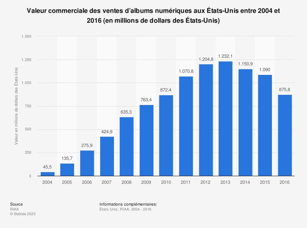 Statistique: Valeur commerciale des ventes d'albums numériques aux États-Unis entre 2004 et 2016 (en millions de dollars des États-Unis) | Statista