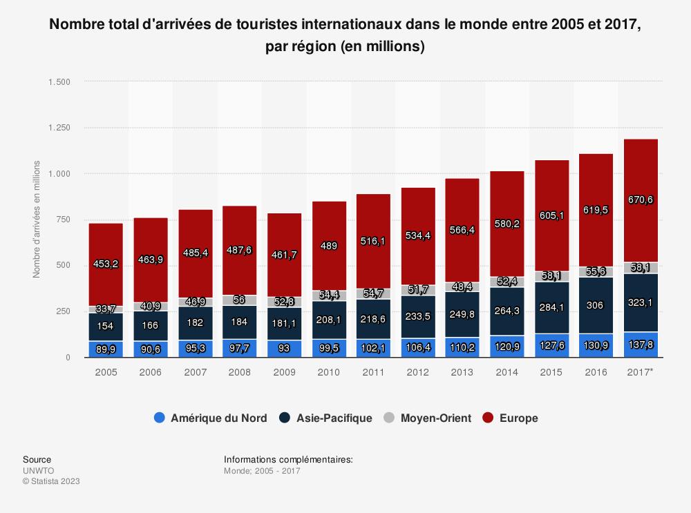 Statistique: Nombre total d'arrivées de touristes internationaux dans le monde entre 2005 et 2017, par région (en millions) | Statista