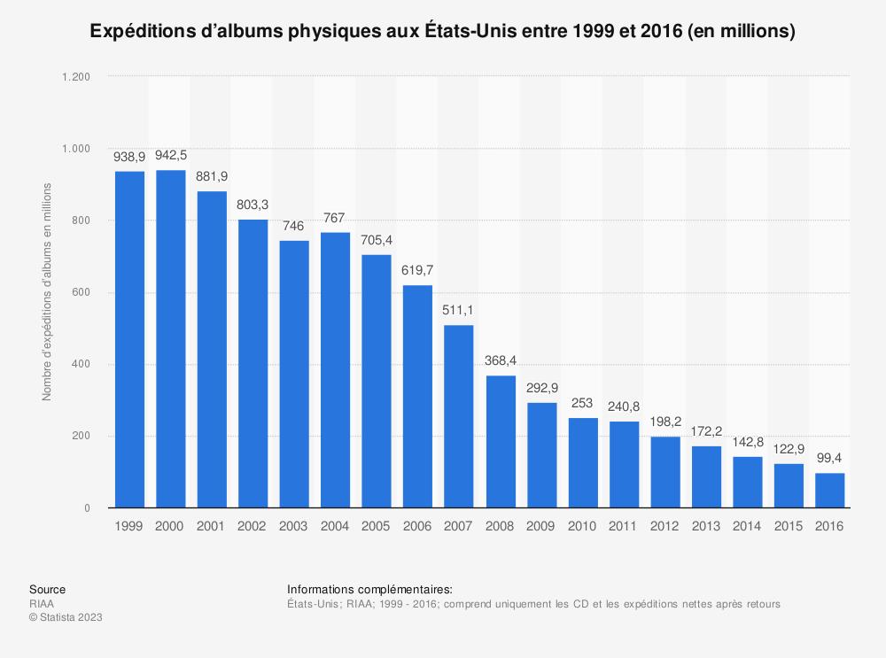 Statistique: Expéditions d'albums physiques aux États-Unis entre 1999 et 2016 (en millions) | Statista