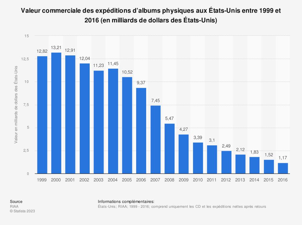 Statistique: Valeur commerciale des expéditions d'albums physiques aux États-Unis entre 1999 et 2016 (en milliards de dollars des États-Unis) | Statista