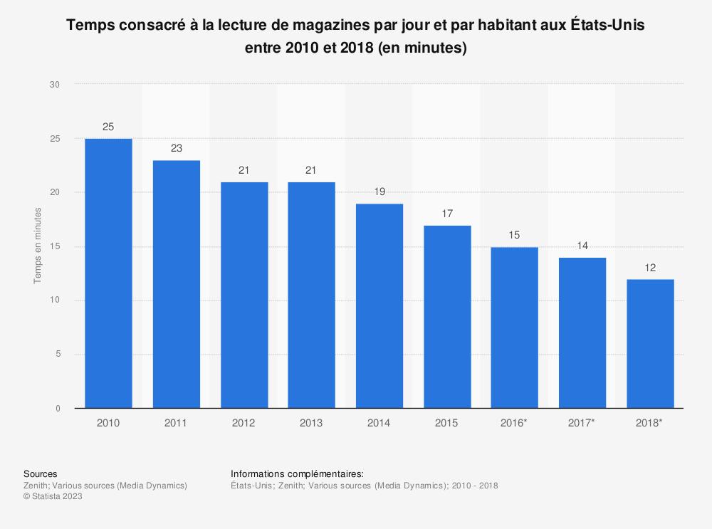 Statistique: Temps consacré à la lecture de magazines par jour et par habitant aux États-Unis entre 2010 et 2018 (en minutes) | Statista