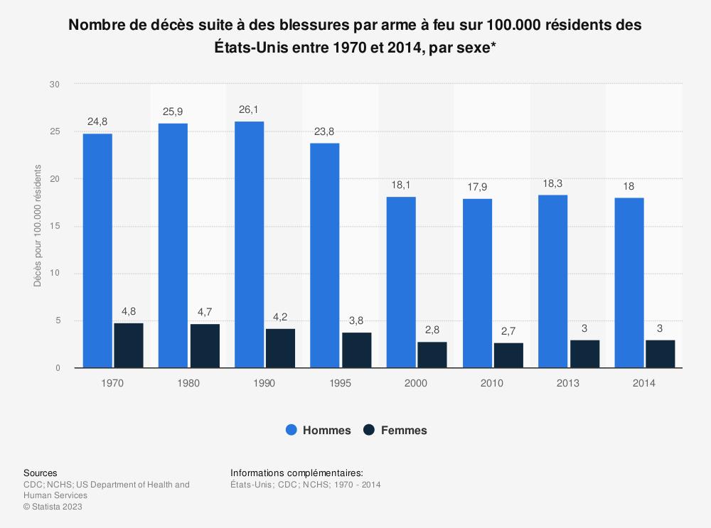 Statistique: Nombre de décès suite à des blessures par arme à feu sur 100.000 résidents des États-Unis entre 1970 et 2014, par sexe* | Statista