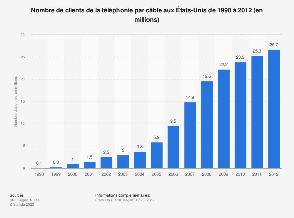 Statistique: Nombre de clients de la téléphonie par câble aux États-Unis de 1998 à 2012 (en millions) | Statista