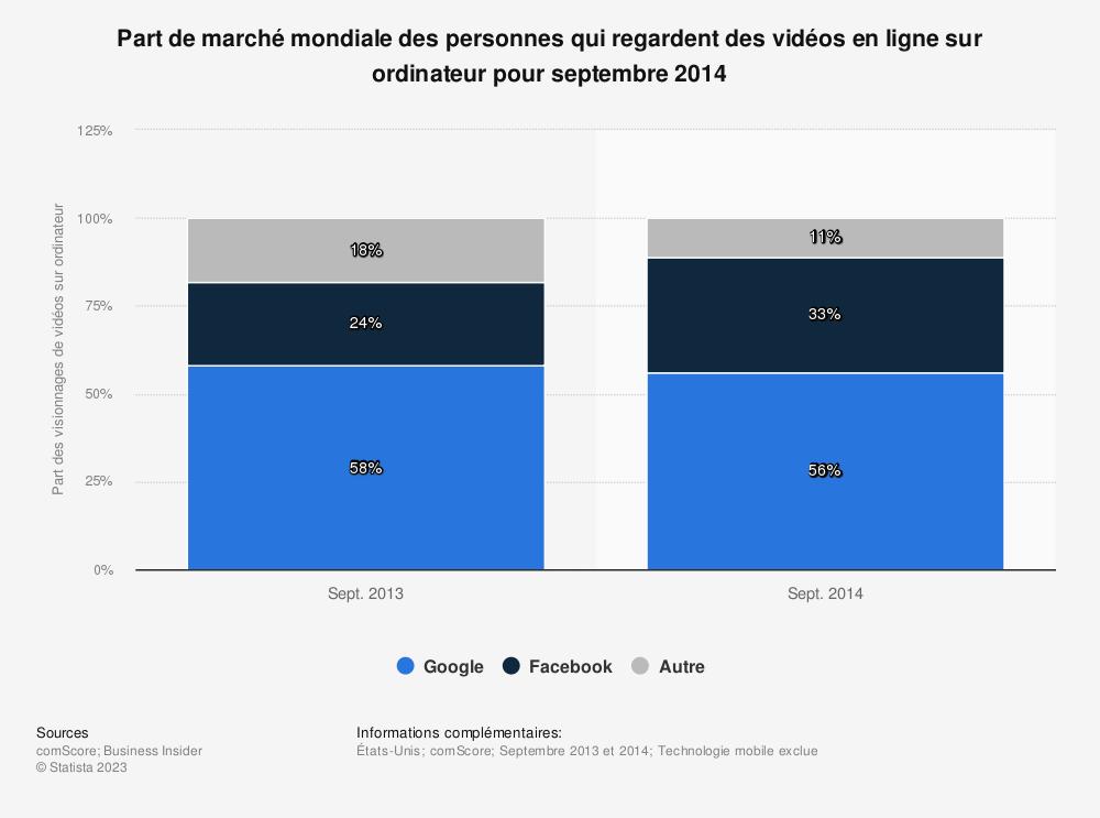 Statistique: Part de marché mondiale des personnes qui regardent des vidéos en ligne sur ordinateur pour septembre 2014 | Statista