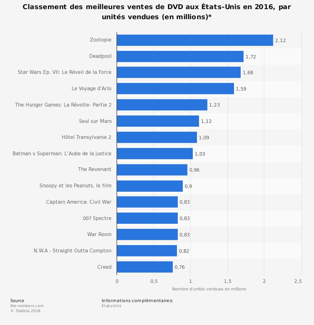 Statistique: Classement des meilleures ventes de DVD aux États-Unis en 2016, par unités vendues (en millions)* | Statista