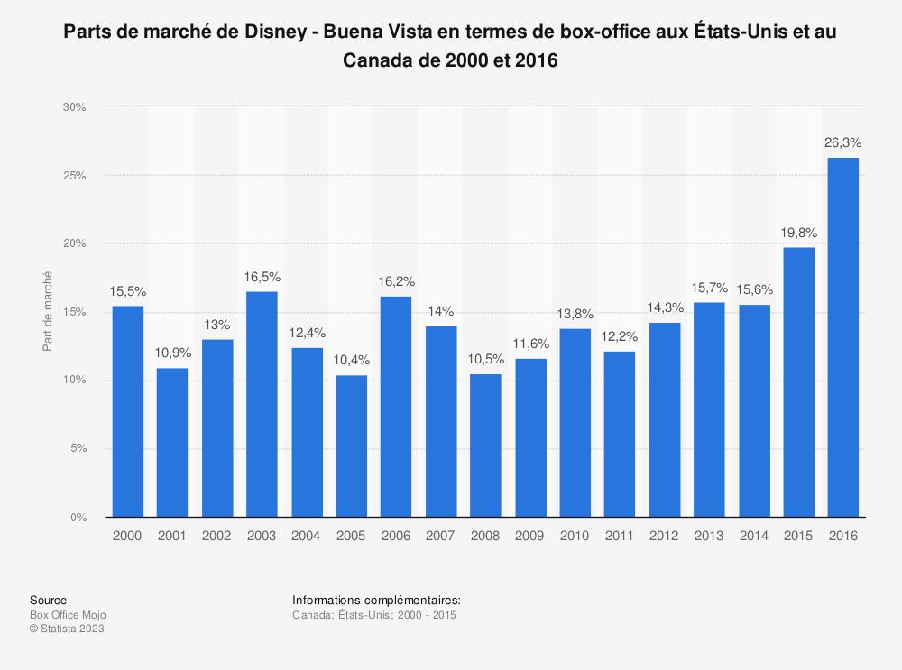 Statistique: Parts de marché de Disney - Buena Vista en termes de box-office aux États-Unis et au Canada de 2000 et 2016 | Statista