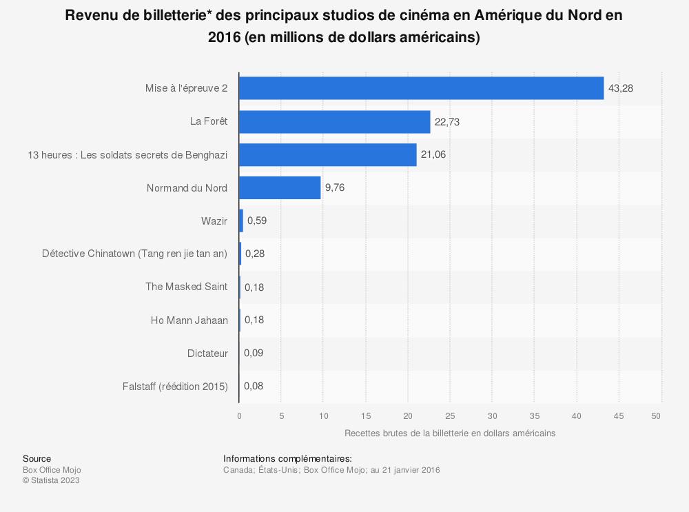 Statistique: Revenu de billetterie* des principaux studios de cinéma en Amérique du Nord en 2016 (en millions de dollars américains) | Statista