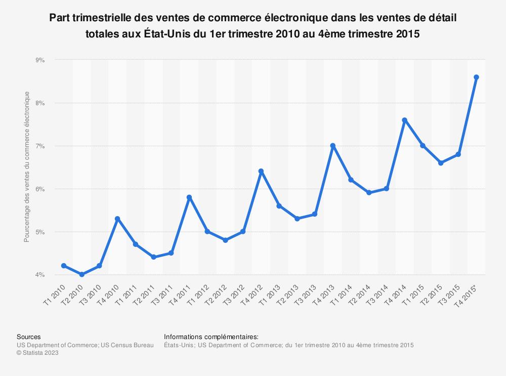 Statistique: Part trimestrielle des ventes de commerce électronique dans les ventes de détail totales aux État-Unis du 1er trimestre 2010 au 4ème trimestre 2015 | Statista
