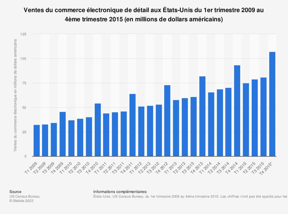 Statistique: Ventes du commerce électronique de détail aux États-Unis du 1er trimestre 2009 au 4ème trimestre 2015 (en millions de dollars américains) | Statista
