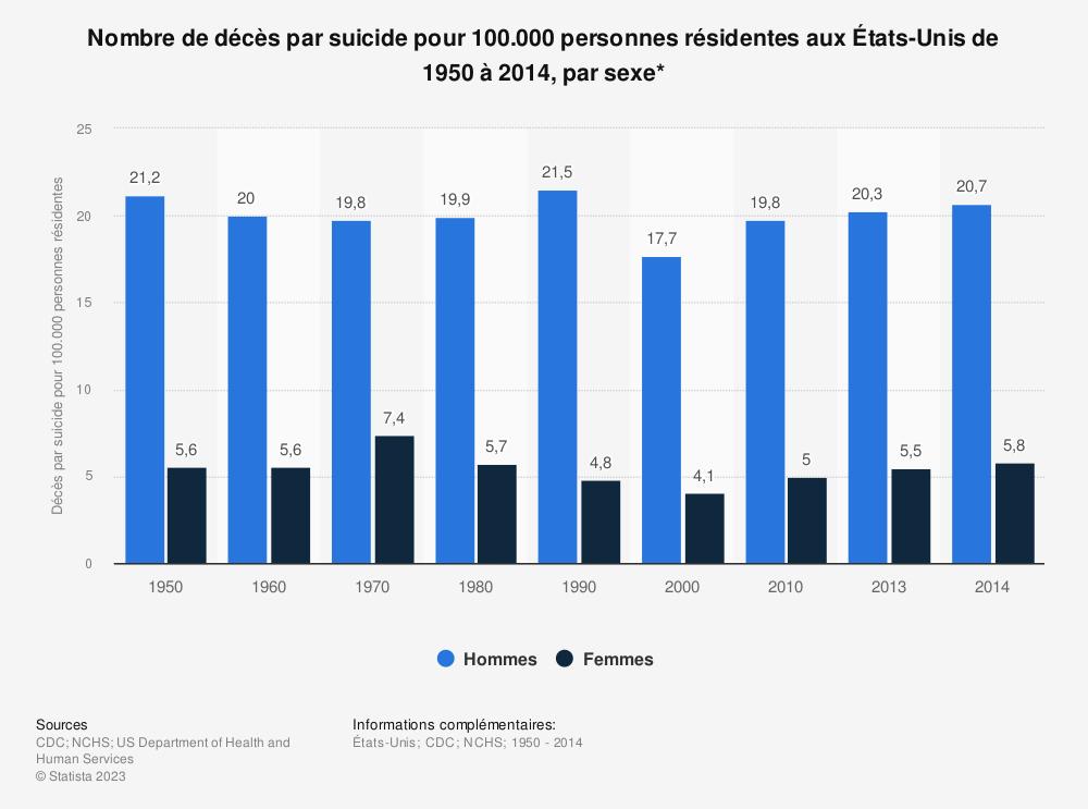 Statistique: Nombre de décès par suicide pour 100.000 personnes résidentes aux États-Unis de 1950 à 2014, par sexe* | Statista