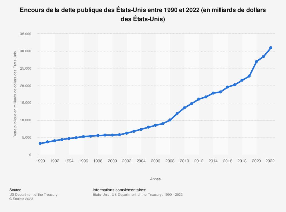 Statistique: Encours de la dette publique des États-Unis entre 1990 et 2018 (en milliards de dollars des États-Unis)  | Statista