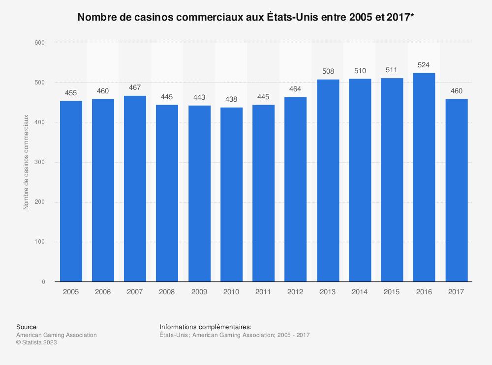 Statistique: Nombre de casinos commerciaux aux États-Unis entre 2005 et 2017* | Statista