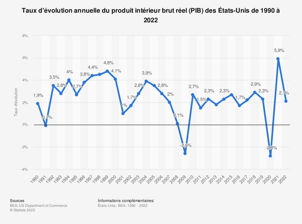 Statistique: Taux d'évolution annuelle du produit intérieur brut réel (PIB) des États-Unis de 2008 à 2018 | Statista