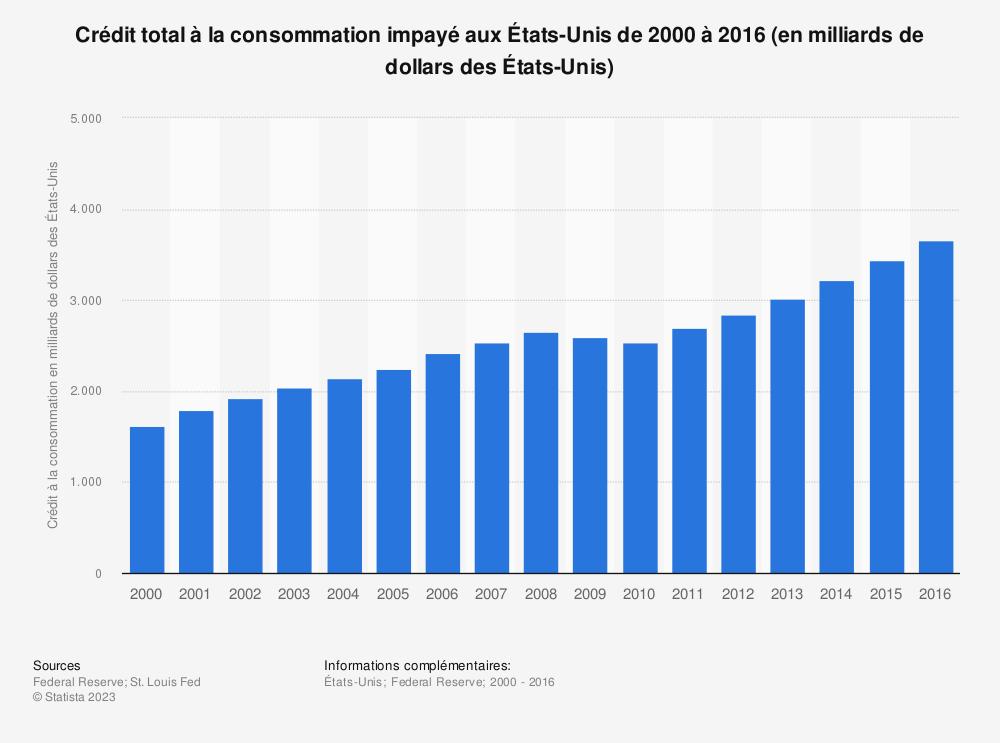 Statistique: Crédit total à la consommation impayé aux États-Unis de 2000 à 2016 (en milliards de dollars des États-Unis) | Statista