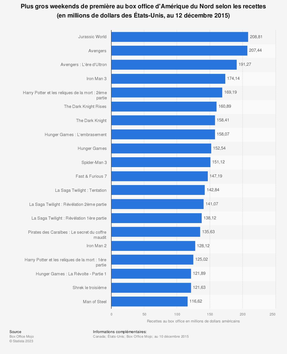 Statistique: Plus gros weekends de première au box office d'Amérique du Nord selon les recettes (en millions de dollars des États-Unis, au 12 décembre 2015) | Statista
