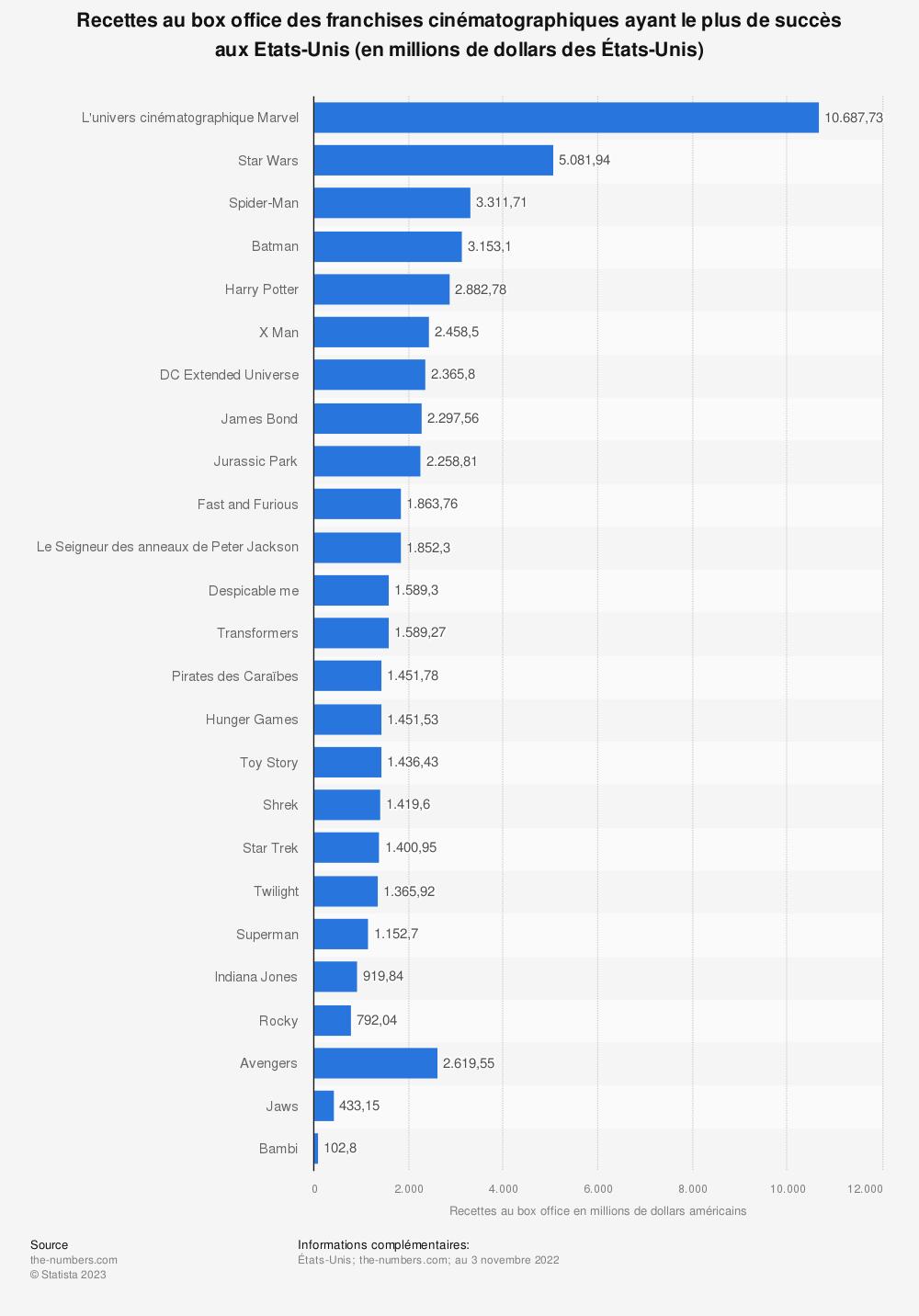 Statistique: Recettes au box office des franchises cinématographiques ayant le plus de succès en Amérique du Nord (en millions de dollars des États-Unis) | Statista