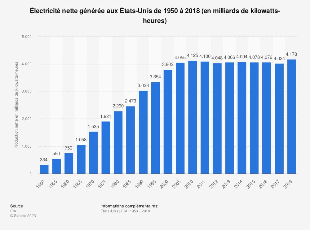 Statistique: Électricité nette générée aux États-Unis de 1950 à 2018 (en milliards de kilowatts-heures) | Statista