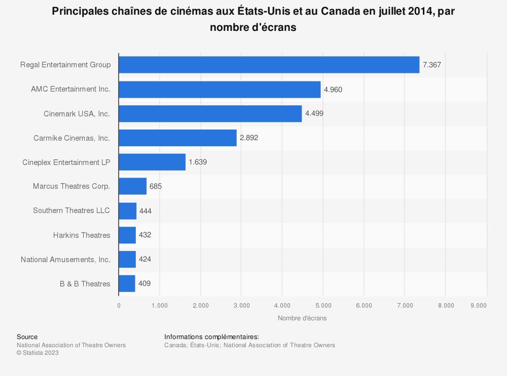 Statistique: Principales chaînes de cinémas aux États-Unis et au Canada en juillet 2014, par nombre d'écrans | Statista
