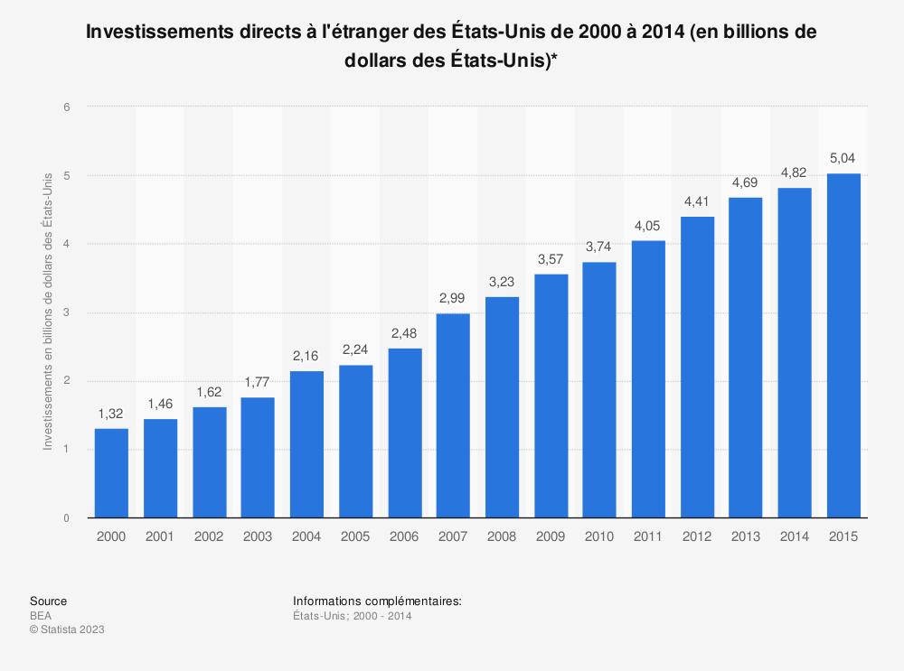 Statistique: Investissements directs à l'étranger des États-Unis de 2000 à 2014 (en billions de dollars des États-Unis)* | Statista