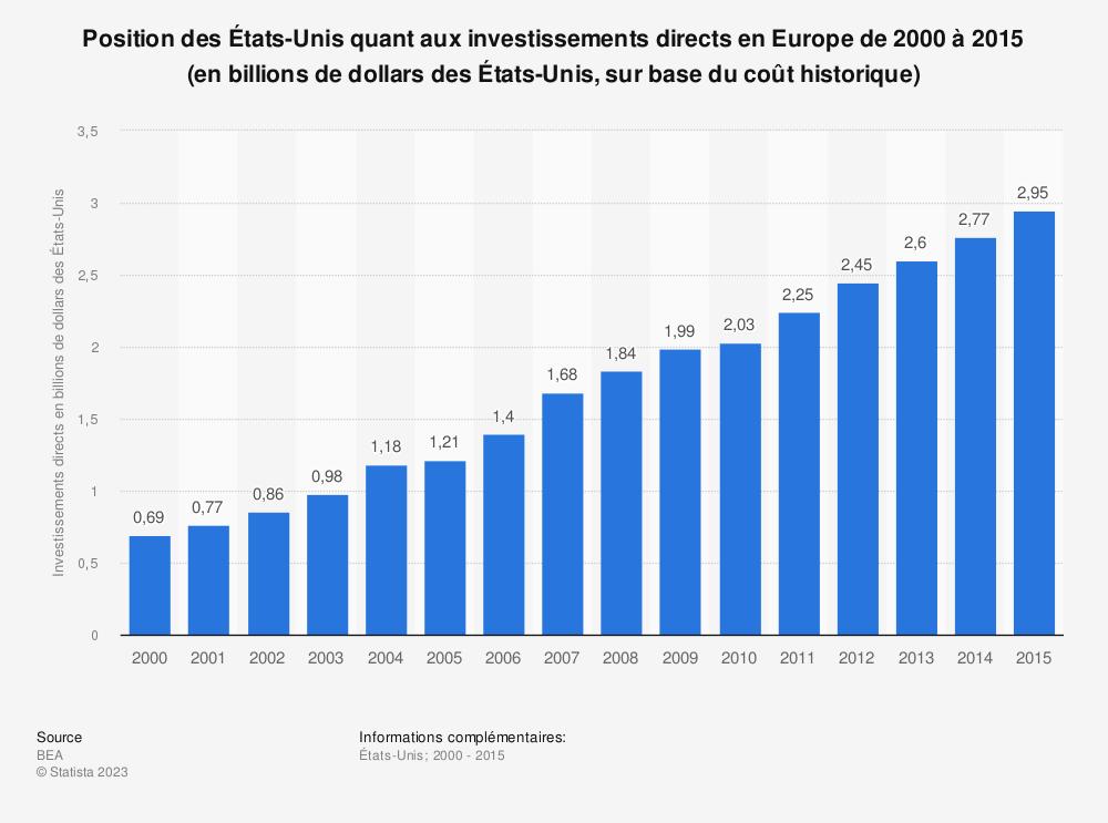 Statistique: Position des États-Unis quant aux investissements directs en Europe de 2000 à 2015 (en billions de dollars des États-Unis, sur base du coût historique) | Statista