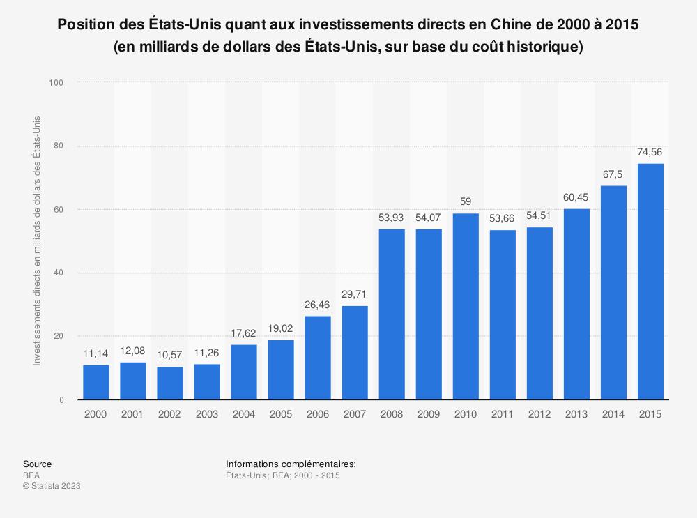 Statistique: Position des États-Unis quant aux investissements directs en Chine de 2000 à 2015 (en milliards de dollars des États-Unis, sur base du coût historique) | Statista