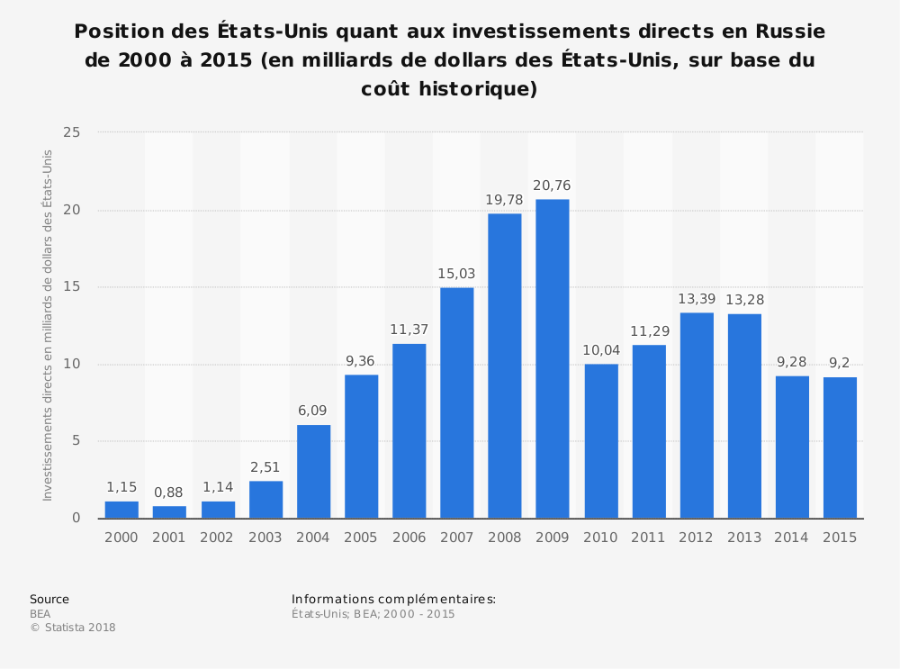 Statistique: Position des États-Unis quant aux investissements directs en Russie de 2000 à 2015 (en milliards de dollars des États-Unis, sur base du coût historique) | Statista