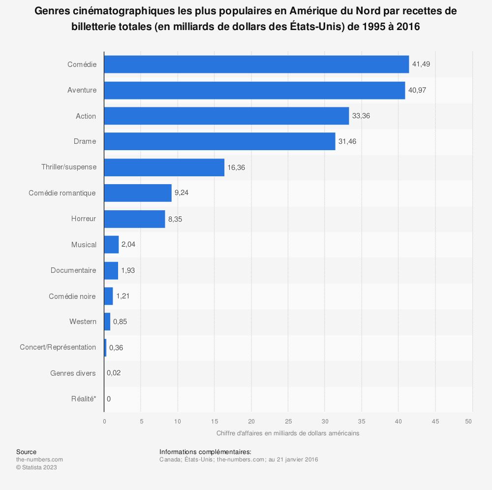 Statistique: Genres cinématographiques les plus populaires en Amérique du Nord par recettes de billetterie totales (en milliards de dollars des États-Unis) de 1995 à 2016 | Statista